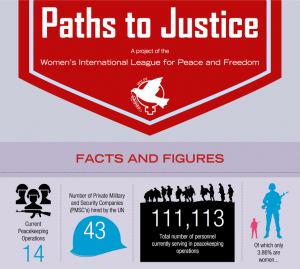 First part of the Paths to Justice infographic explaining the process victims of abuse by peacekeeping operators and private military and security companies need to go through to obtain justice.