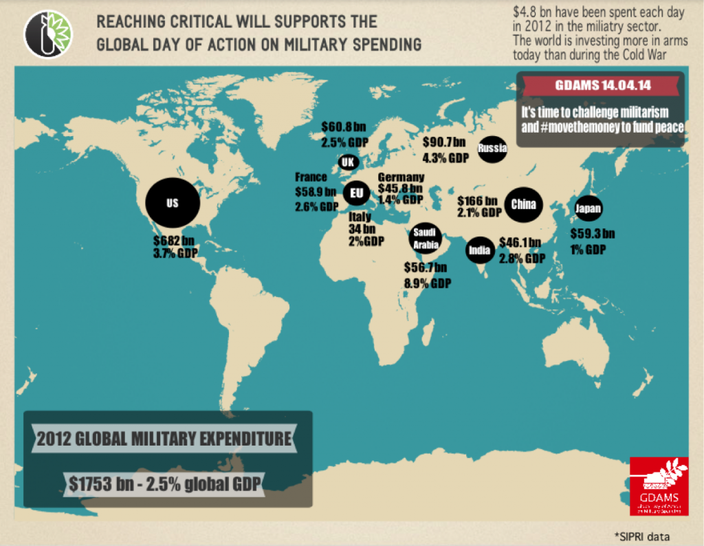 Global Military Expenditures in 2012